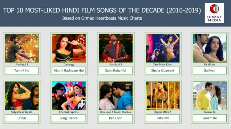 10 songs feature as the most-liked Hindi film songs of the decade!